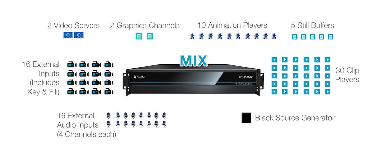 tc1-mix-diagram-source